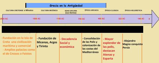 Linea Tiempo Grecia.png