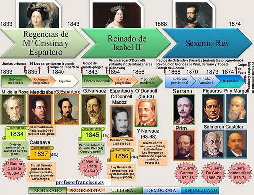 linea tiempo XIX España