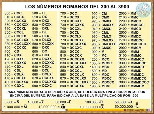 NUMEROS ROMANOS DEL 300 AL 3900.jpg