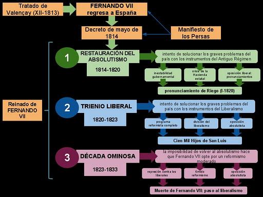 regeso_de_Fernando_VII.png