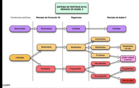 Sistema_de_partidos_en_el_reinado_de_Isabel_II.png