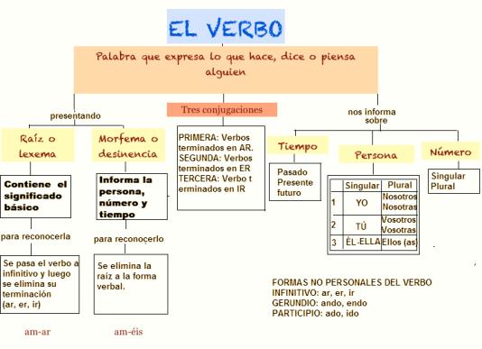 el verbo Mapa coceptual.png
